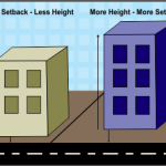 What is the Legally Allowed Construction for a Plot Size as per Rules?