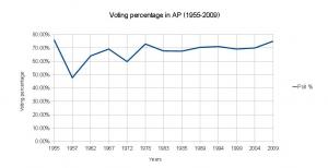 Voting percentage AP