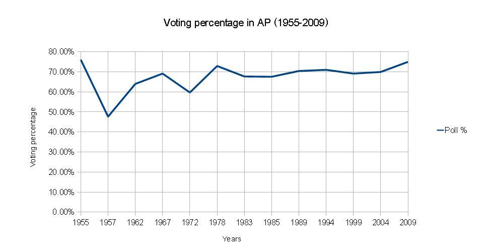 Voting Percentage in Andhra Pradesh