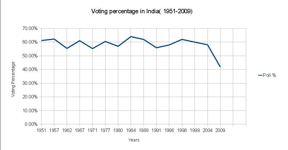 Voting percentage in India